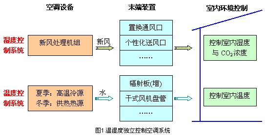 空调处理机控制结构图