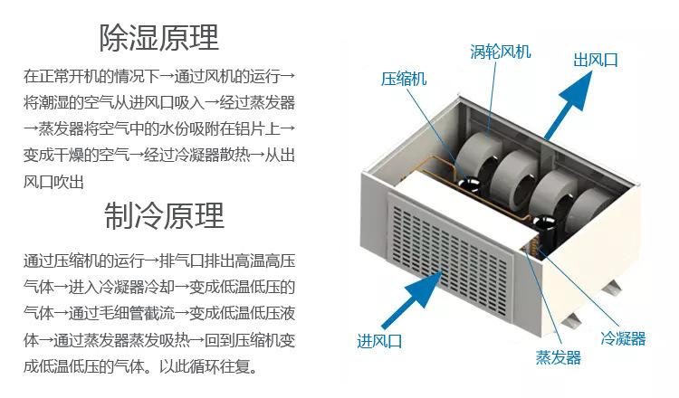 卧式升温型除湿机